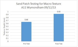 Sand Patch A11